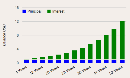Compounding Interest Over 52 Years